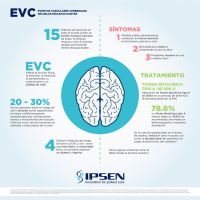 Secuelas discapacitantes de los Eventos Vasculares Cerebrales